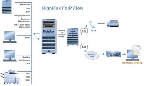 RightFax Fax Server and FoIP