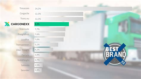 The best brands in the logistics industry