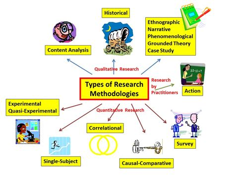 Types of Research | Educational Research Basics by Del Siegle