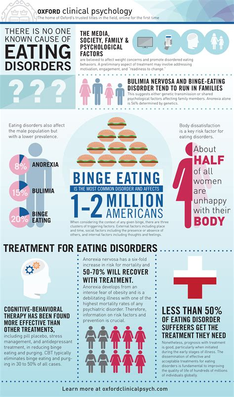 Understanding the psychology of eating disorders